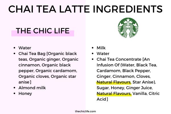 Comparison of homemade chai tea versus Starbucks chai tea latte ingredients