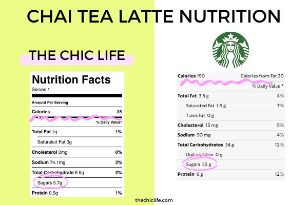 Comparison of homemade chai tea latte nutrition versus Starbucks Chai Tea Latte nutrition